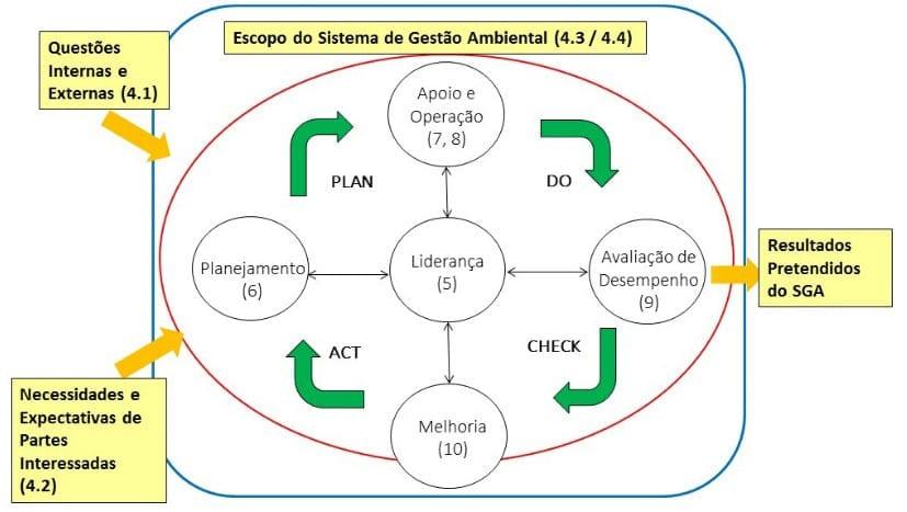Representação do ciclo PDCA e a ISO 14001