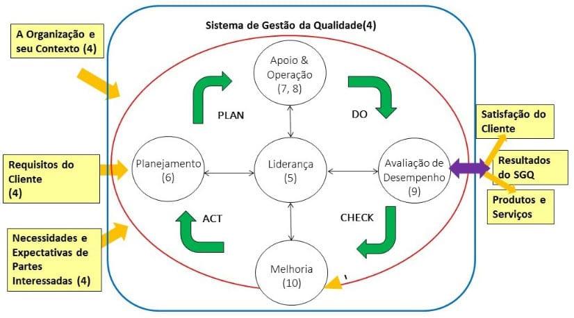 Representação do ciclo PDCA e a ISO 9001