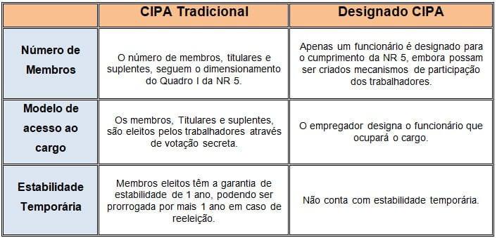 Comparação entre CIPA Tradicional e Designado CIPA segundo a NR 5