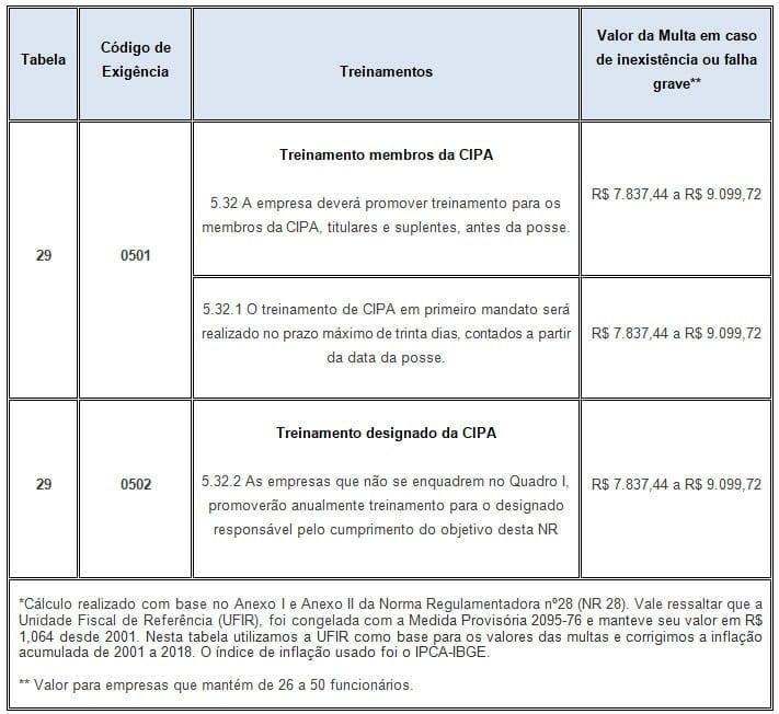 Treinamento CIPA e Designado CIPA – Exigências e Penalidades*
