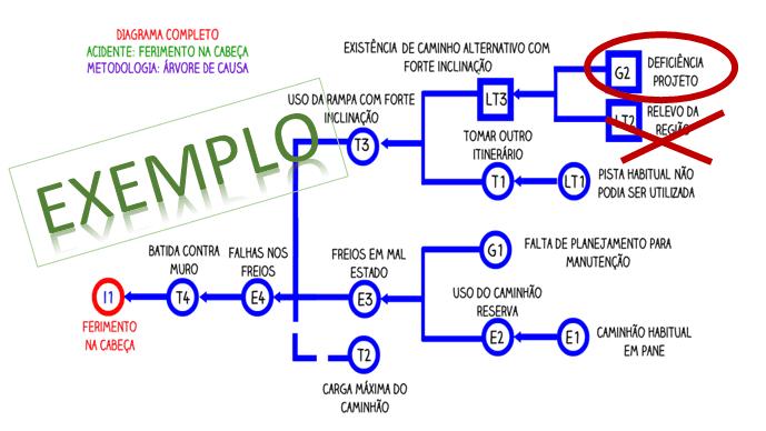 Exemplo de Diagrama de arvore de causas